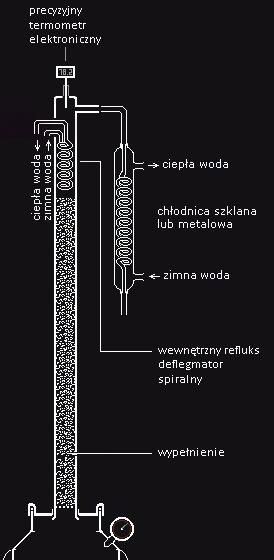 kolumna destylacyjna