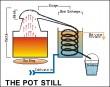 Destylacja metodą klasyczną (Pot Still) - Porady